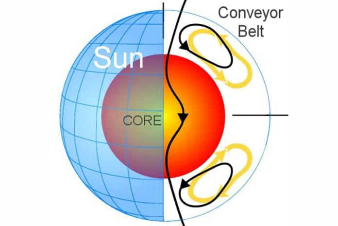 Grande Cinturão de Transporte do Sol