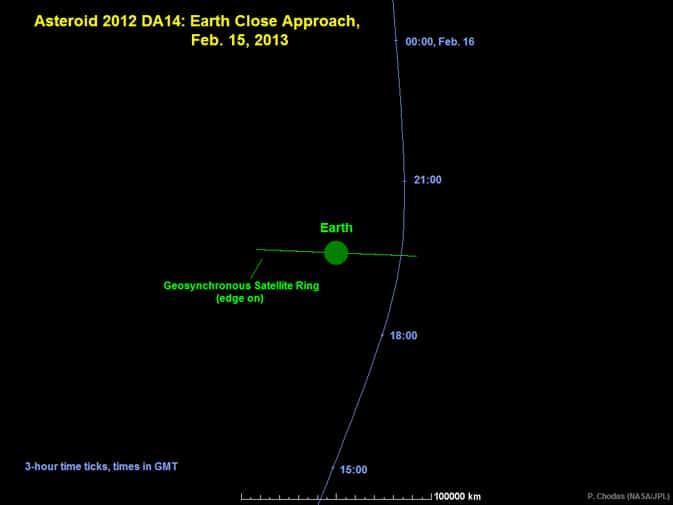 Asteróide 2012 DA14