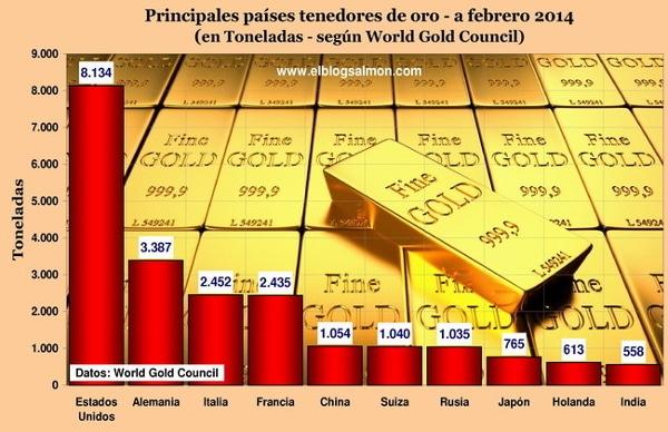 Reservas Mundiais de Ouro