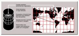 Projecção de Mercator