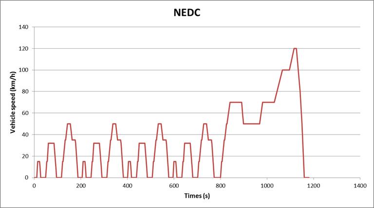 Ciclo europeu NEDC