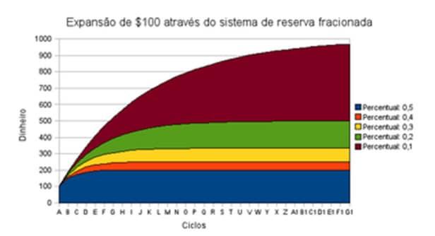 Gráfico do Sistema de reserva fraccionada