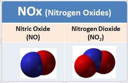 Composição molecular do Nox
