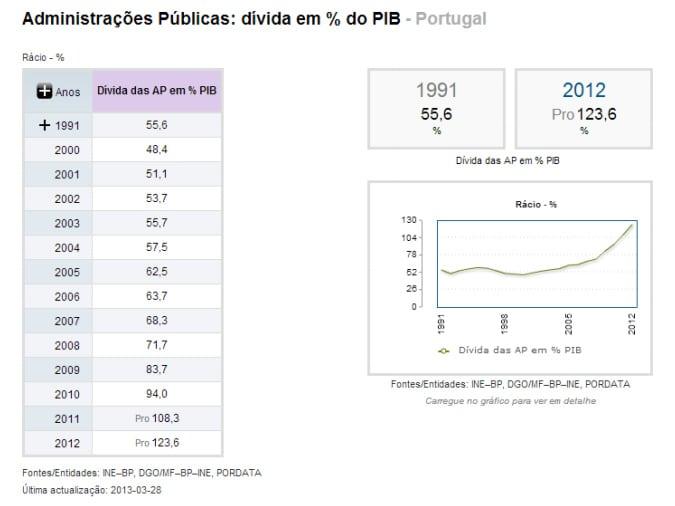 Divida em % do PIB