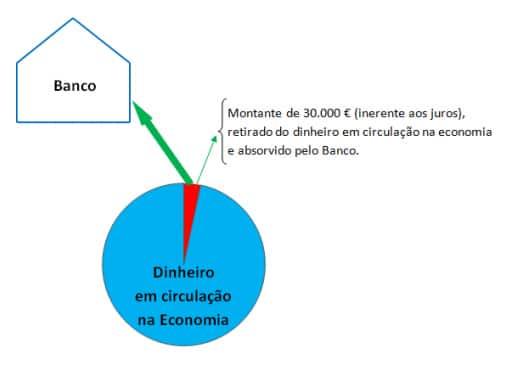 Exemplo de um Esquema de Crédito
