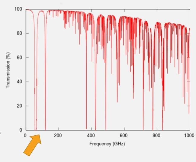 Atenuação Atmosférica das Microondas e radiação infravermelha no ar seco. Os picos descendentes no Gráfico correspondem a frequências nas quais as Microondas são absorvidas de forma mais forte.