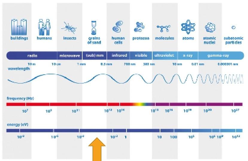 Banda de Frequências do 5G - Ondas Milimétricas