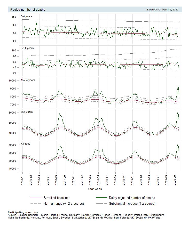 Gráfico de Mortalidade Total e por Faixa Etária. Fonte: Euromomo.