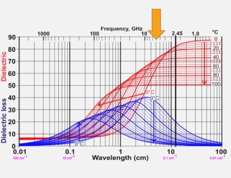 Permissividade dieléctrica e perda dielétrica de água entre 0°C e 100 °C