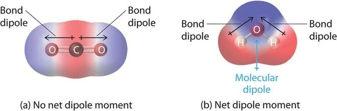 Distribuição das cargas de CO2 e H2O. As regiões azuis e vermelhas são negativas e positivas respectivamente. Se uma molécula é completamente simétrica, os vectores dipolares em cada molécula vão cancelar-se um ao outro, tornando a molécula não-polar. Uma molécula só pode ser polar se tiver uma distribuição assimétrica.