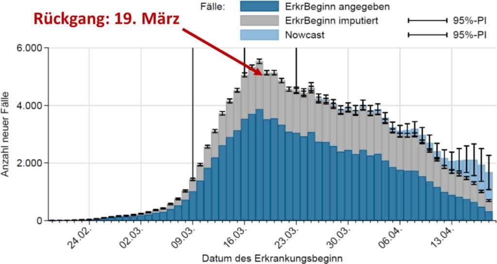 Número de Casos Diários na Alemanha e a Seta aponta o início do Confinamento