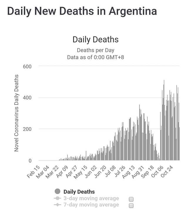 Gráfico de Mortalidade associada à COVID-19 na Argentina