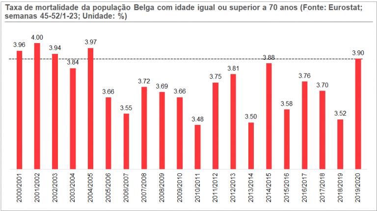 Gráfico 5. Taxa de Mortalidade para a população belga, com idades iguais ou superiores a 70 anos (evolução ao longo dos anos)