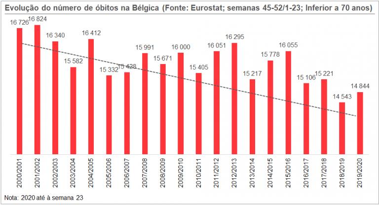 Gráfico 2. Evolução do número de óbitos na Bélgica (abaixo dos 70 anos de idade)