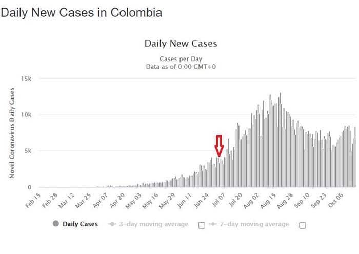 Evolução dos casos na Colômbia