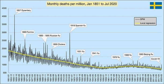 Efeito das várias epidemias na Suécia
