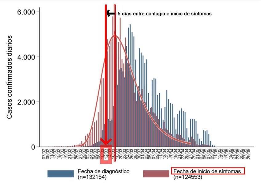 Espanha: Confinamento ocorre já no pico
