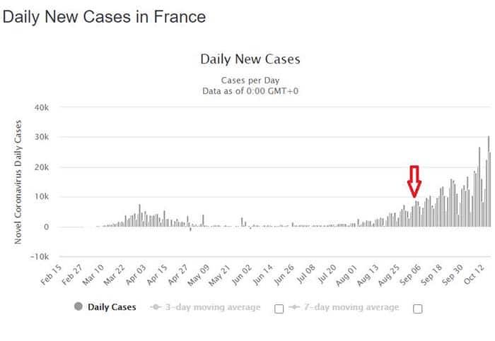 Evolução dos casos na França