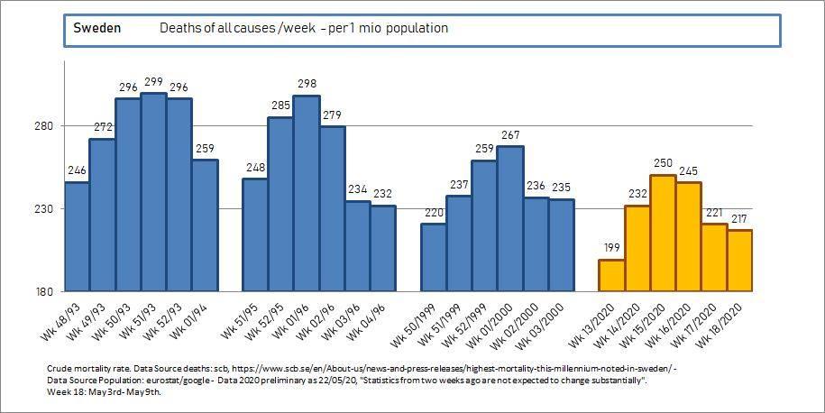 Mortalidade na Suécia em 2020, comparada com outros anos