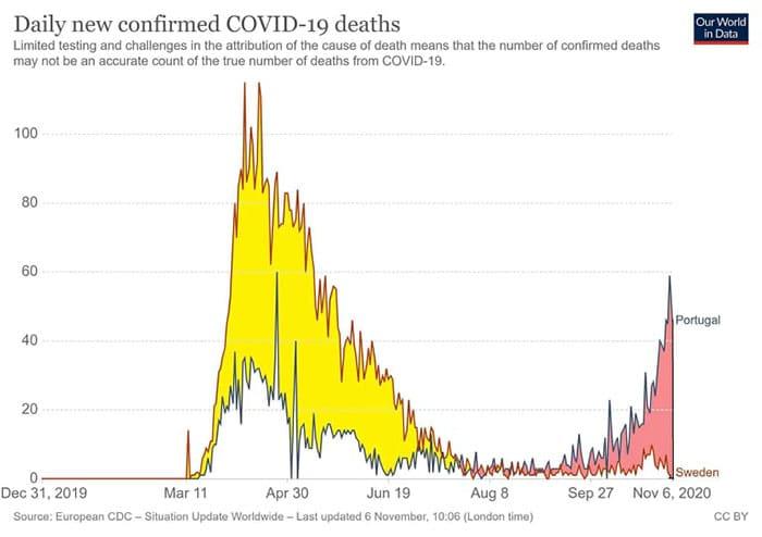 Comparação de mortalidade com COVID-19 entre Portugal e Suécia