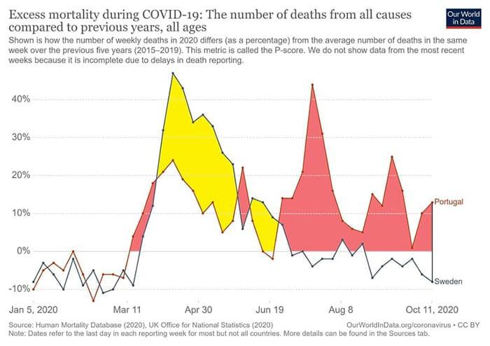 Comparação entre Suécia e Portugal em relação à mortalidade comparada por habitante comparada com anos anteriores