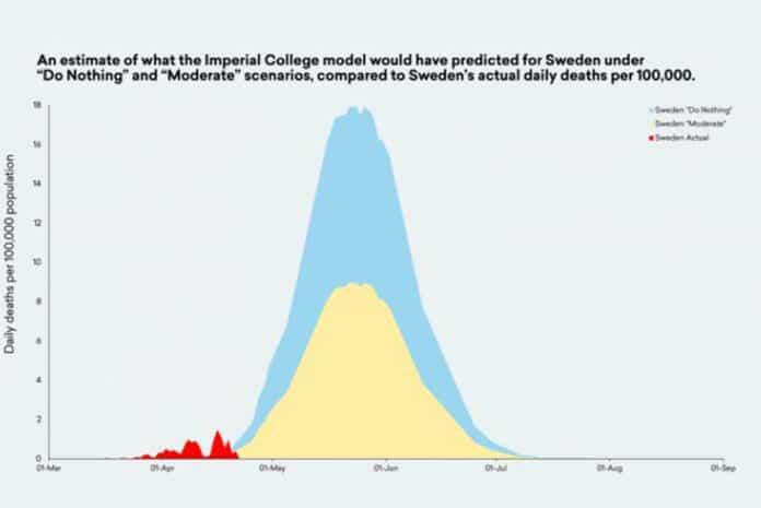 Projecções de Mortalidade na Suécia para o COVID-19 vs. Mortalidade Real