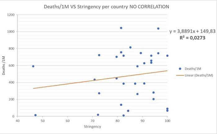Gráfico que apresenta a relação entre a morte por milhão de habitantes e a severidade das medidas aplicadas