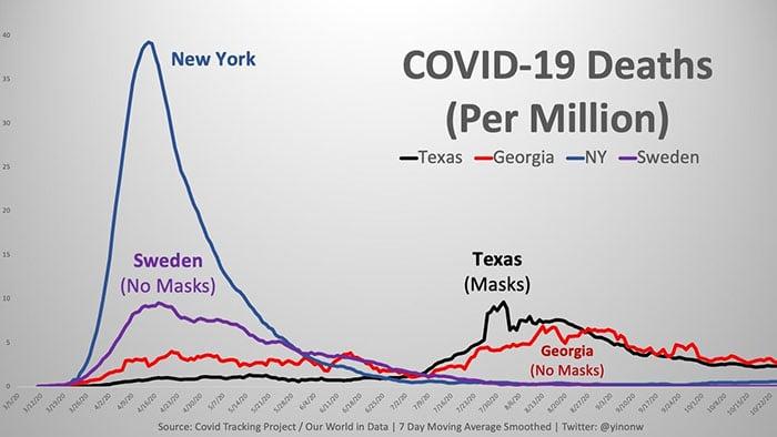 Comparação da mortalidade com COVID-19 entre a Suécia, Georgia e Texas (que não instituíram o uso de máscara) e Nova York (que instituiu uso de máscaras)