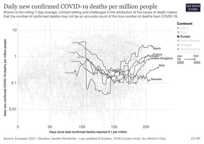 Comparação entre a Suécia e alguns países europeus em termos de mortalidade por milhão de habitante
