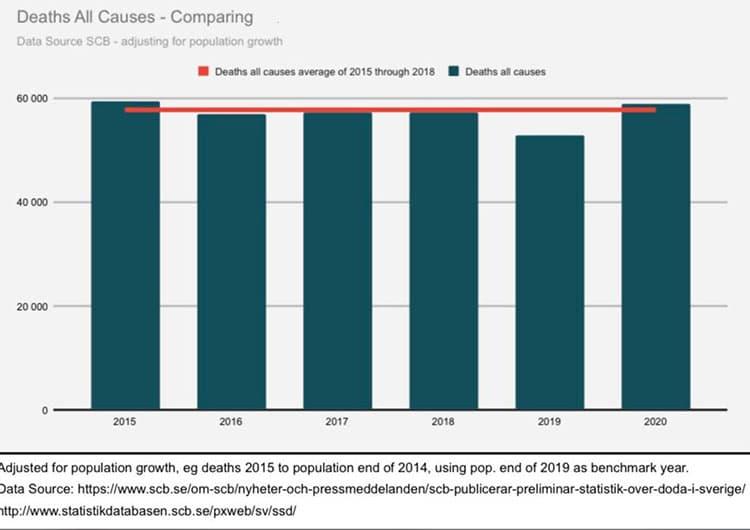Mortalidade total na Suécia, ajustada ao crescimento da população, comparada com outros anos [9][10]