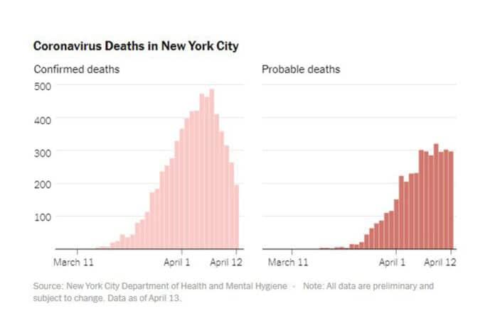 Nova York contabiliza pessoas que não foram testadas como mortes por COVID-19