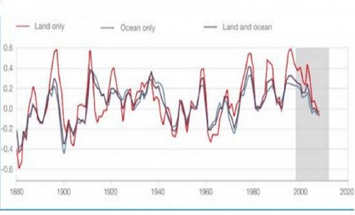 Temperatura da Terra
