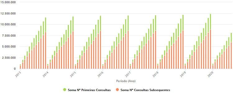 Consultas Médicas Hospitalares desde 2013 até 2020.