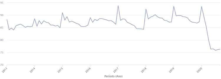 Taxa de Ocupação Hospitalar de 2013 até 2020.