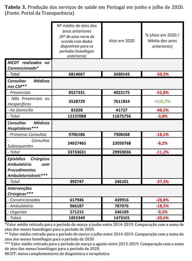 Produção dos Serviços de Saúde em Portugal, em Junho e Julho de 2020 (Portal da Transparência)