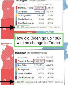 Aumento de 138 mil votos para Biden enquanto Trump não aumentou qualquer voto