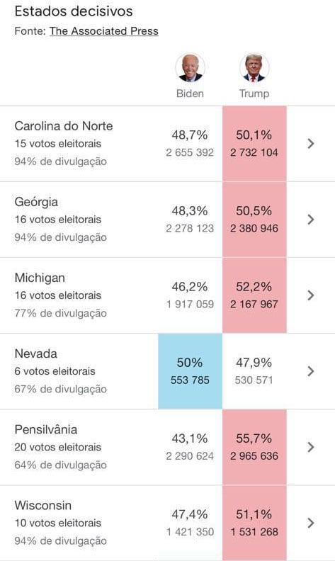 Assim estavam as contagens aquando da paragem da contagem dos votos