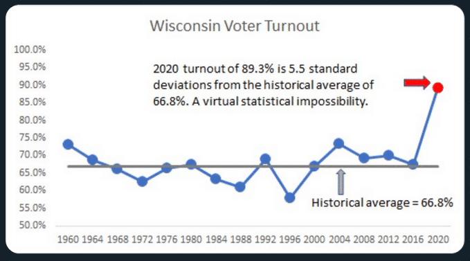 Gráfico que faz a comparação das reviravoltas nas eleições anteriores