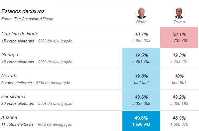Contagem dos votos depois de Biden dar a reviravolta