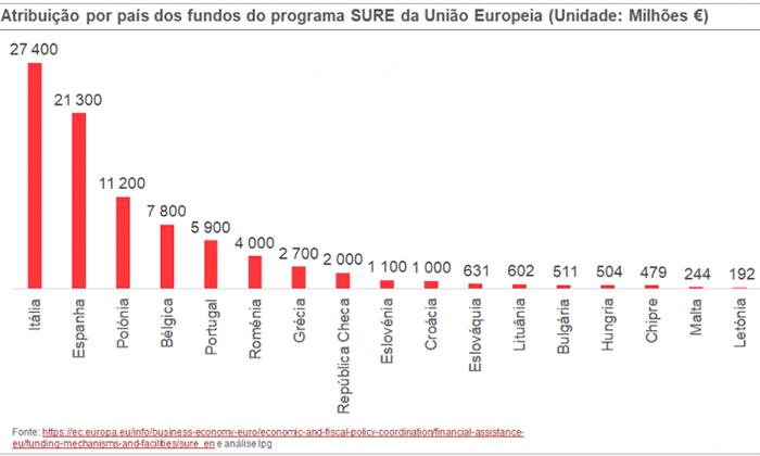 Gráfico 3. Atribuição por país dos fundos do programa SURE da União Europeia (Unidade: Milhões €)