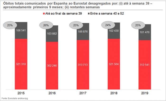 Gráfico 2. Evolução da Mortalidade em Espanha, nos últimos anos e Comparação entre os últimos 4 meses do ano.