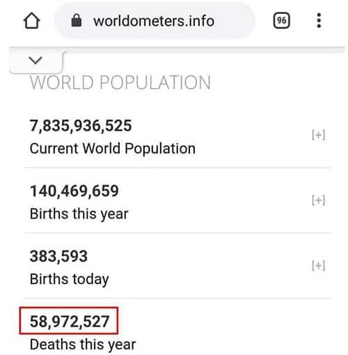 Figura 3. Número total de óbitos no Mundo, em 2020.