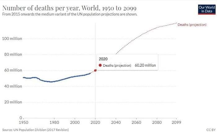 Gráfico 4. Mortalidade e Projecção de Mortalidade Mundial
