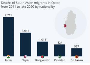 Número de óbitos no Qatar desde 2011 até 2020