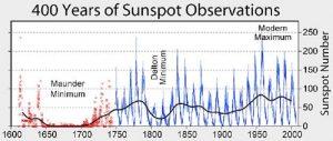 Observações de manchas solares