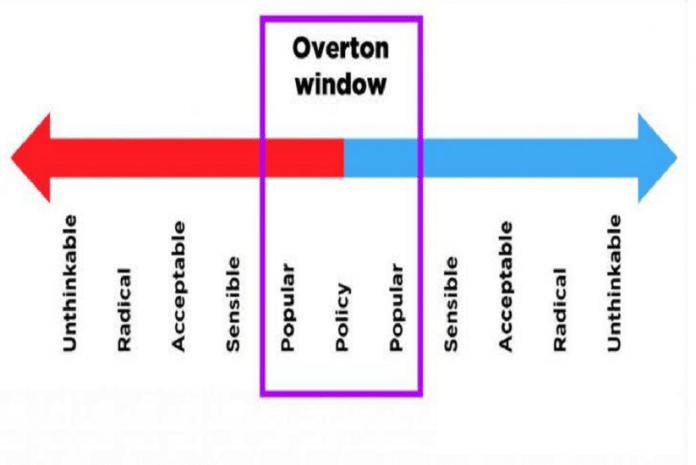 A janela Overton