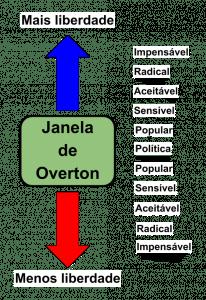 Janela de Overton