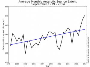Extensão média do mar do Antártica