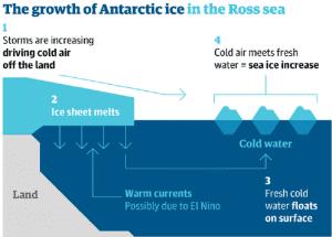 Crescimento do gelo no Mar de Ross