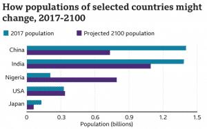 População em 2017 e projecção de população para 2100